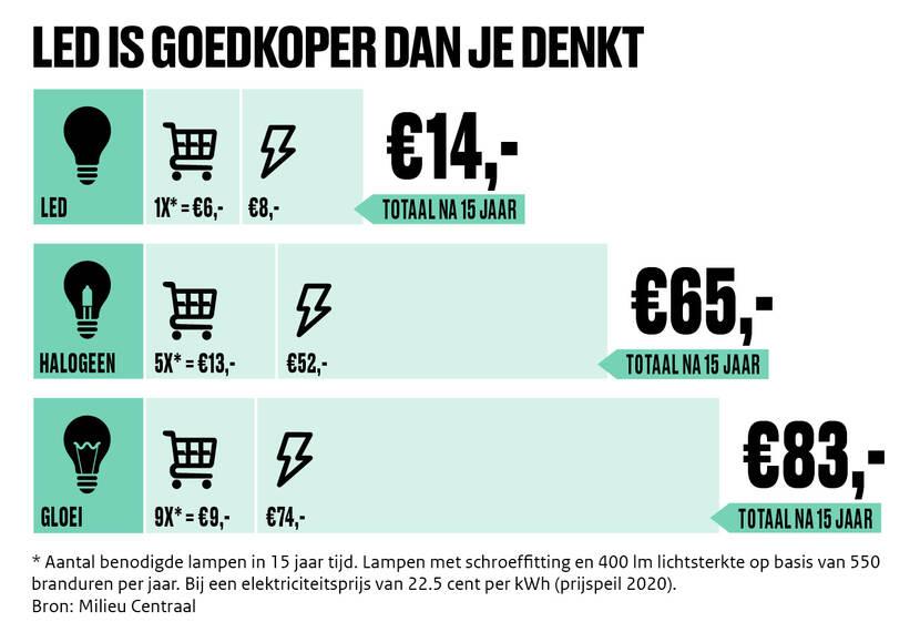 De afbeelding is een infographic met de titel Led is goedkoper dan je denkt. De afbeelding bevat drie iconen: een led-, halogeen- en gloeilamp. De ledlamp is duurder om te kopen dan de halogeen- en gloeilamp, maar op lange termijn goedkoper omdat je minder energiekosten betaald en ze langer meegaan.